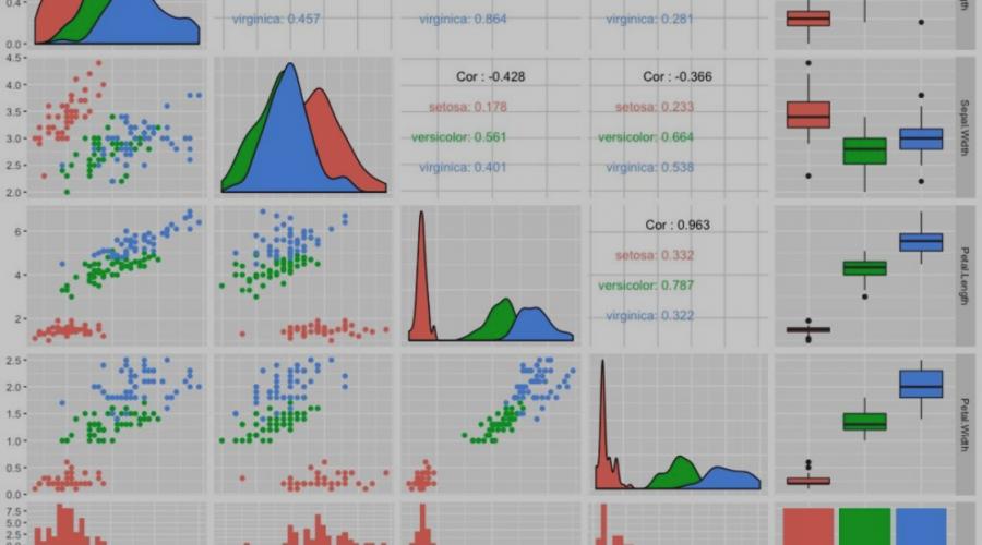 Elaboración de gráficas